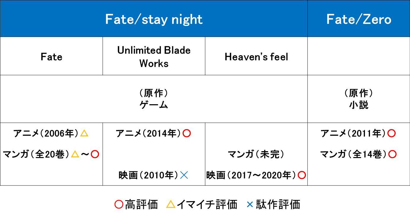 fateの順番の解説図