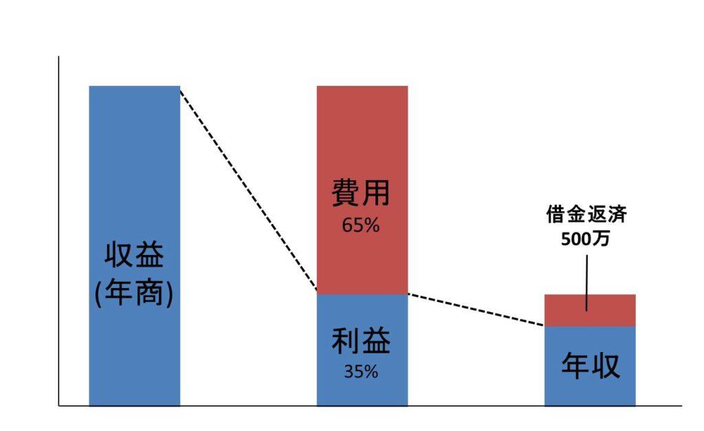 クリニックの収益構造の図