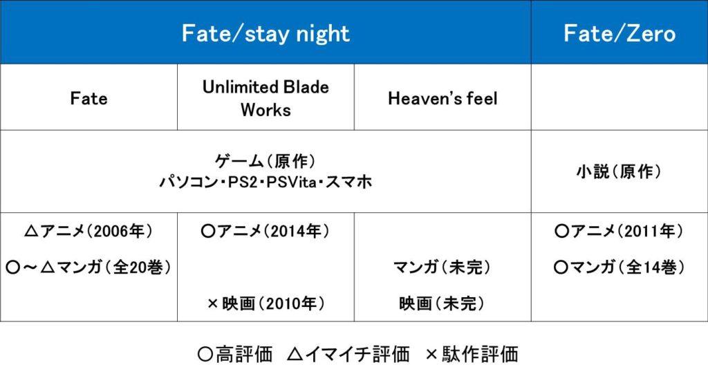 fateの漫画の順番を図解