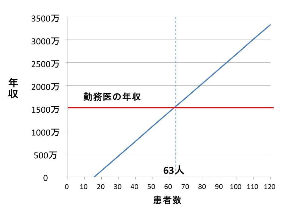 勤務医と開業医の年収比較図