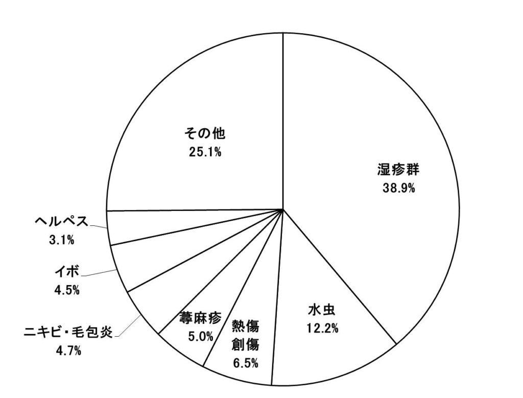 イボ患者の割合