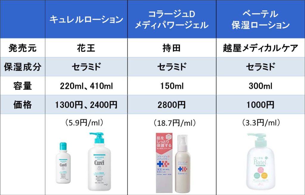セラミド配合の市販保湿剤の表