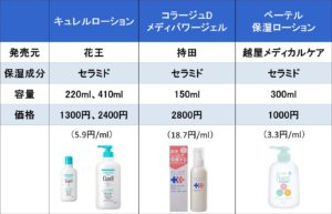 セラミド配合保湿剤の表