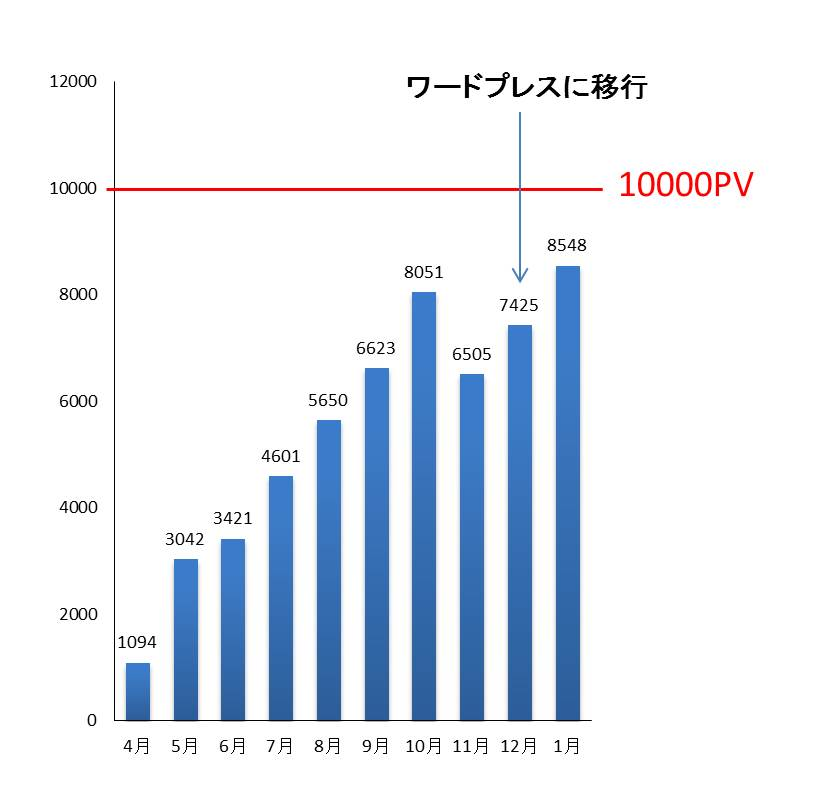 PV数のグラフ