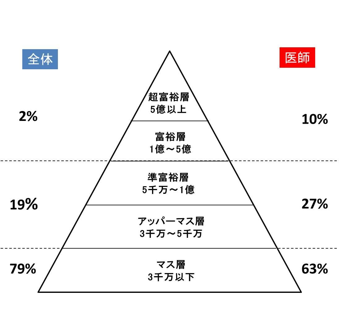 医師の富裕層の割合の図