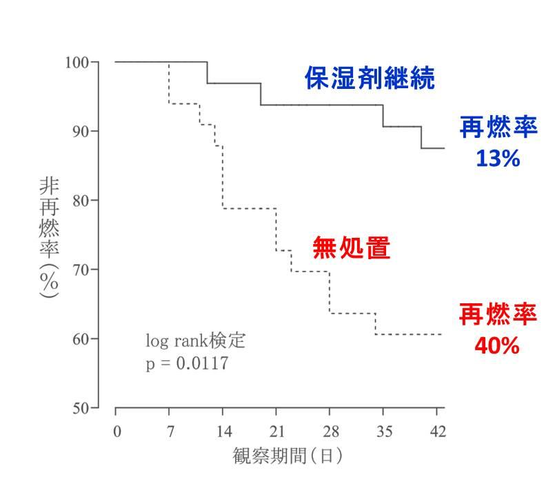保湿剤の再燃抑制効果の図