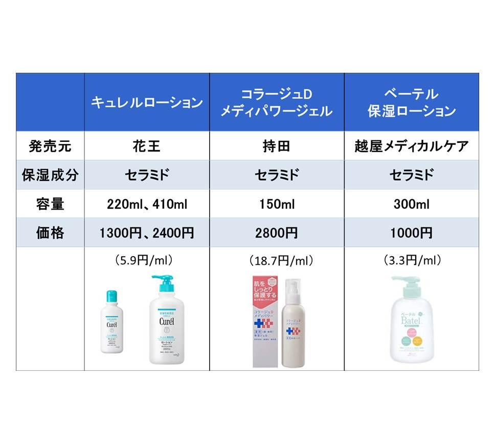 保湿剤の値段