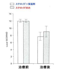 保湿剤の併用によってステロイドが効果アップ