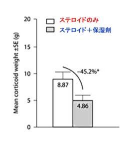 保湿剤のステロイド使用量減少効果