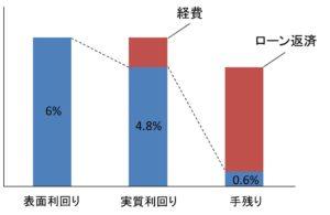 医師の不動産投資シミュレーション図