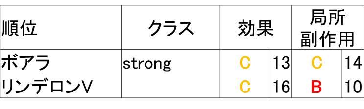 ストロングクラスのステロイド比較表