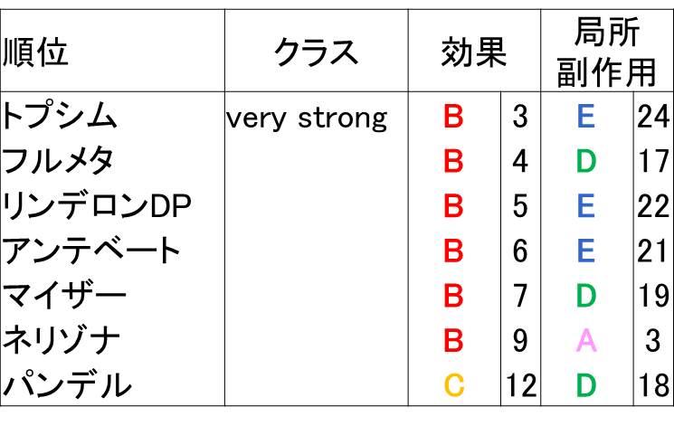 マイザー、アンテベートの強さのランク表