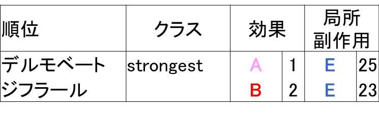 ストロンゲストクラスのステロイド比較表