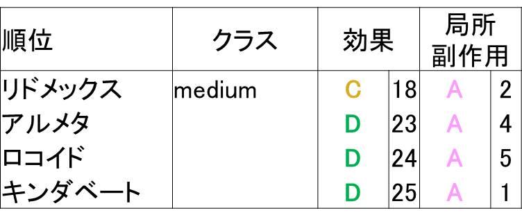 ミディアムクラスのステロイド比較表