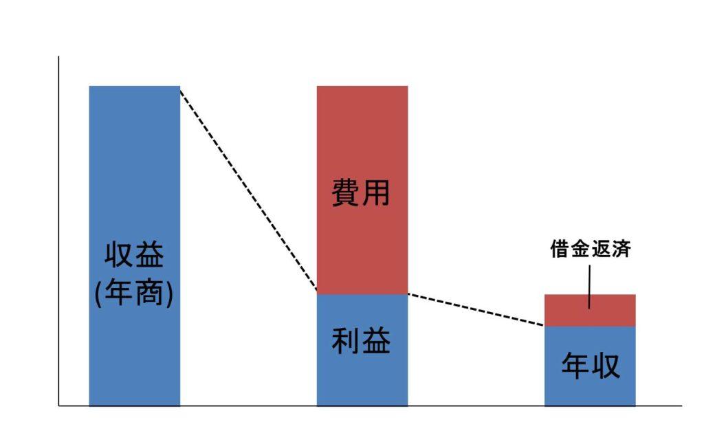 開業医の年収の計算法