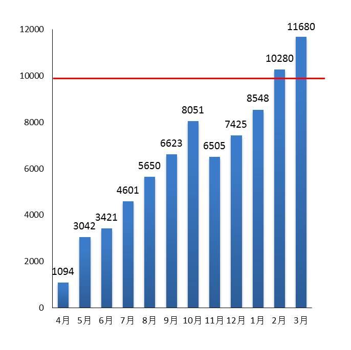 1万PV突破の表