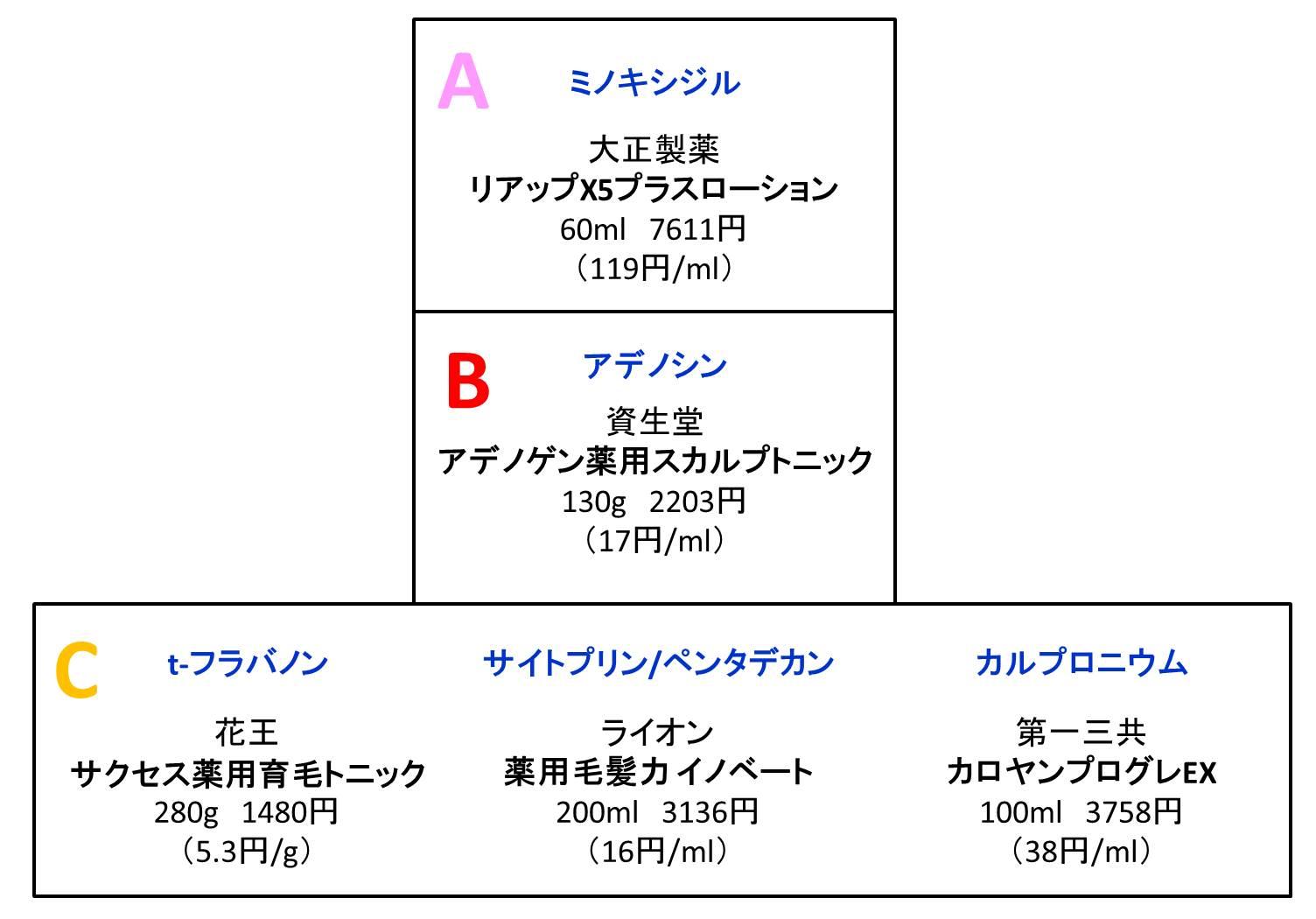 育毛剤のコスパの図