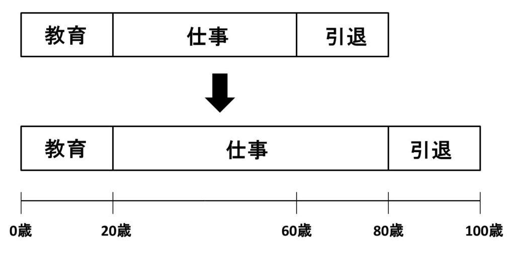 仕事のステージの図