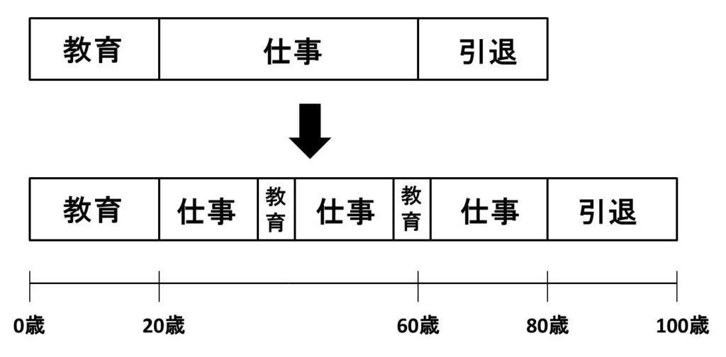 マルチステージの図