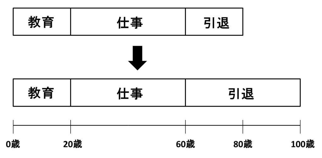 ライフシフトの3ステージの図