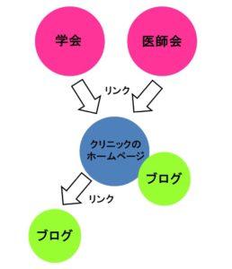 被リンクとSEOの図