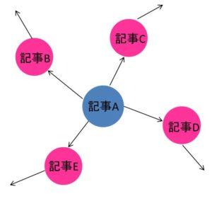 内部リンクのSEO効果の図