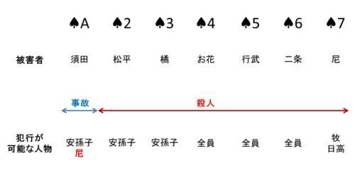 リラ荘事件のトリックの図