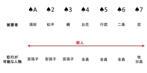 りら荘事件のネタバレの図
