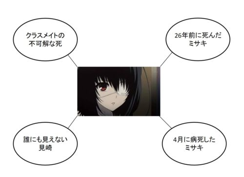 anotherのトリックの図