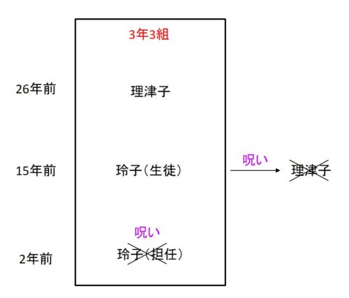 anotherの謎の図