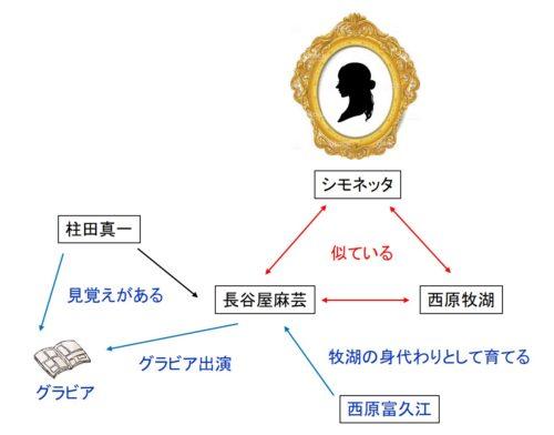 妖女のねむりのネタバレの図