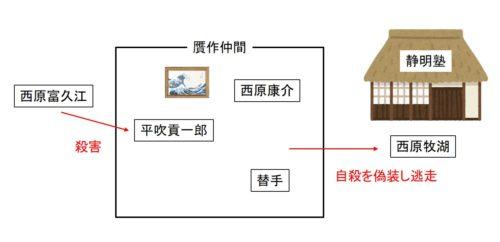 妖女のねむりの解説の図