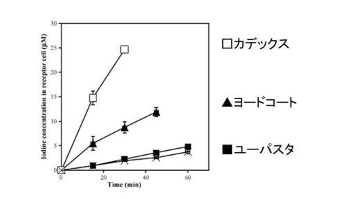 カデックスの効果の図