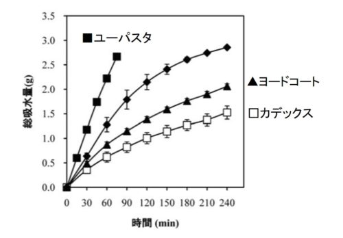 ユーパスタの効果の図