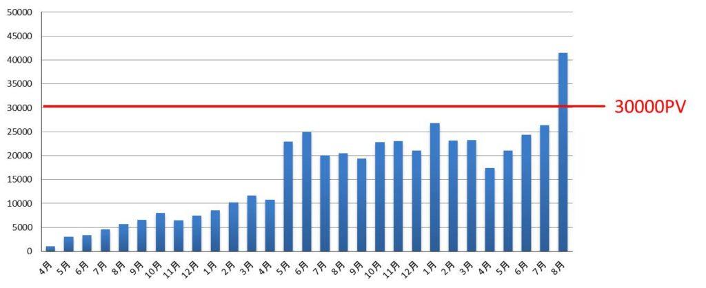 3万PVまでの期間の図