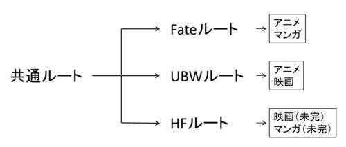 fateを観る順番の解説図