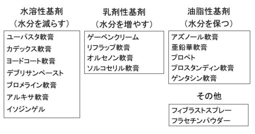 褥瘡治療薬の分類の図