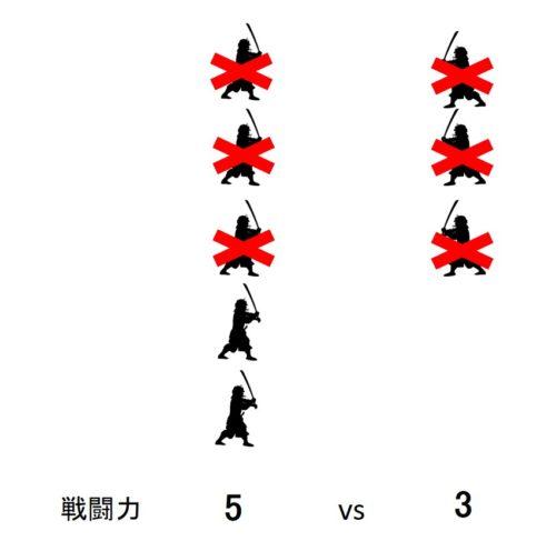 ランチェスター戦略の使い方の図