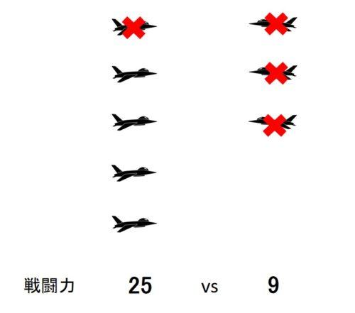 ランチェスター戦略の図