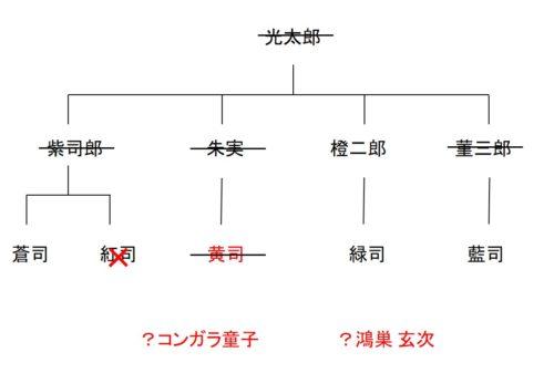 虚無への供物のネタバレの図