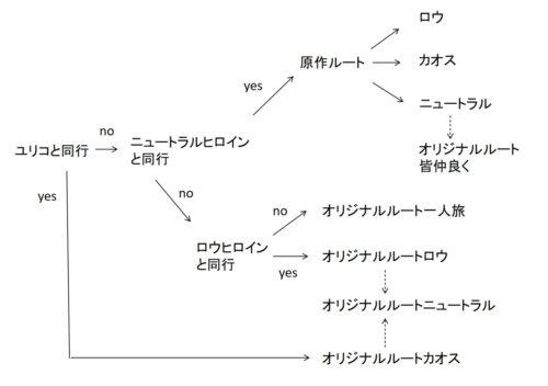 真女神転生VXの攻略情報の図