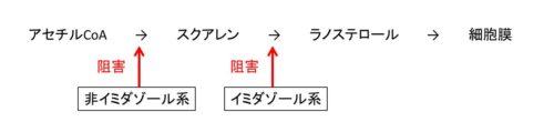 イミダゾール系の図