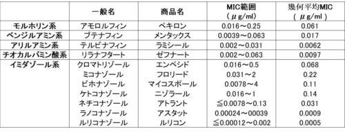 抗真菌薬のMICの図