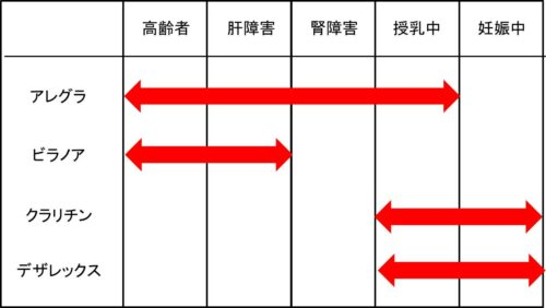 抗ヒスタミン薬の副作用の図