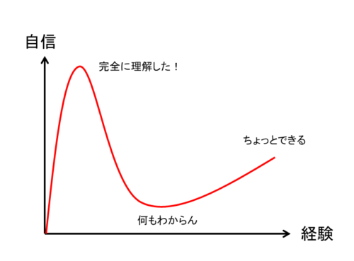 ダニングクルーガー効果の図