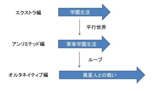 マブラブの解説の図